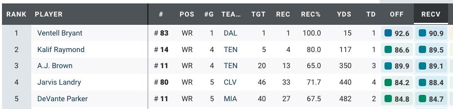PFF Wide Receiver grades from week 10  2019 NFL season ©PFF.com